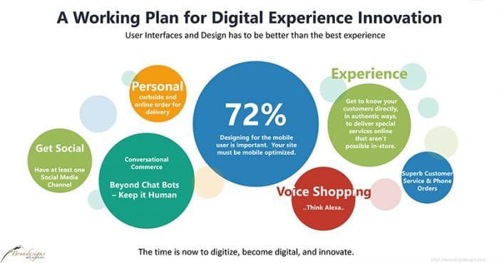 A Working Plan for Digital Experience and Innovation